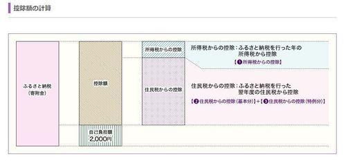 ふるさと納税 計算.JPG